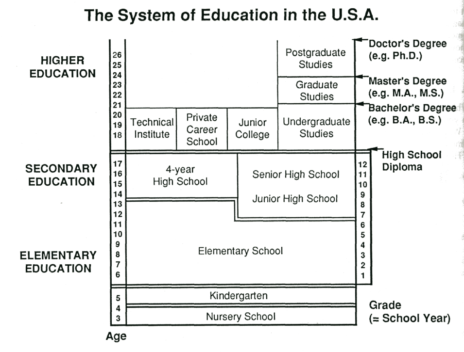 a comparison of the japanese and united states education systems